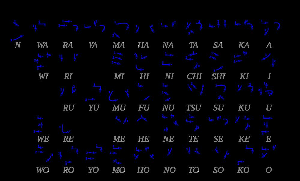2000px-Table_katakana.svg